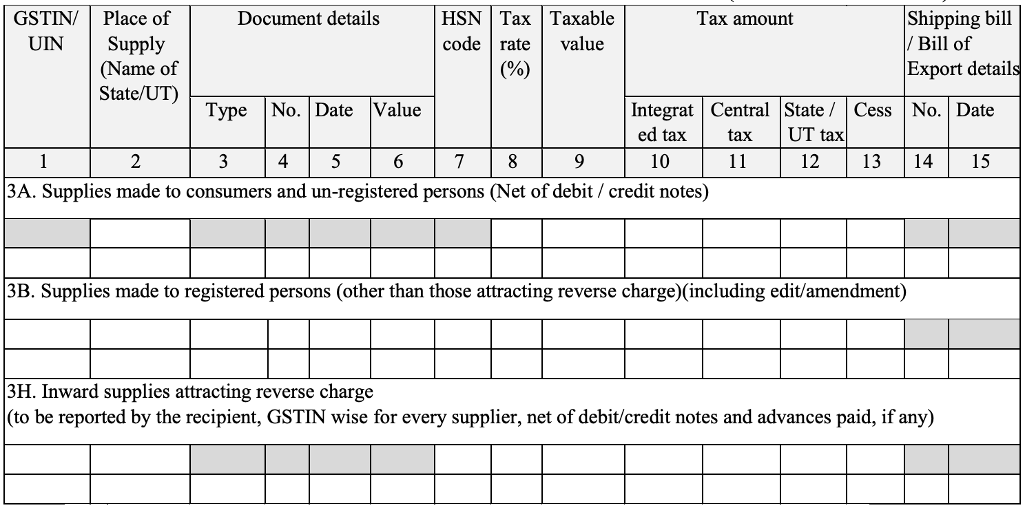 GST SUGAM - Turnover Limit, Eligbility & Filing Procedure