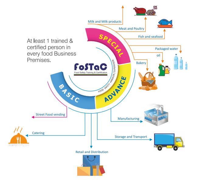 FOSTAC - Food Safety Courses