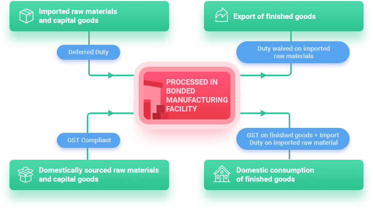 Bonded-Manufacturing-Scheme